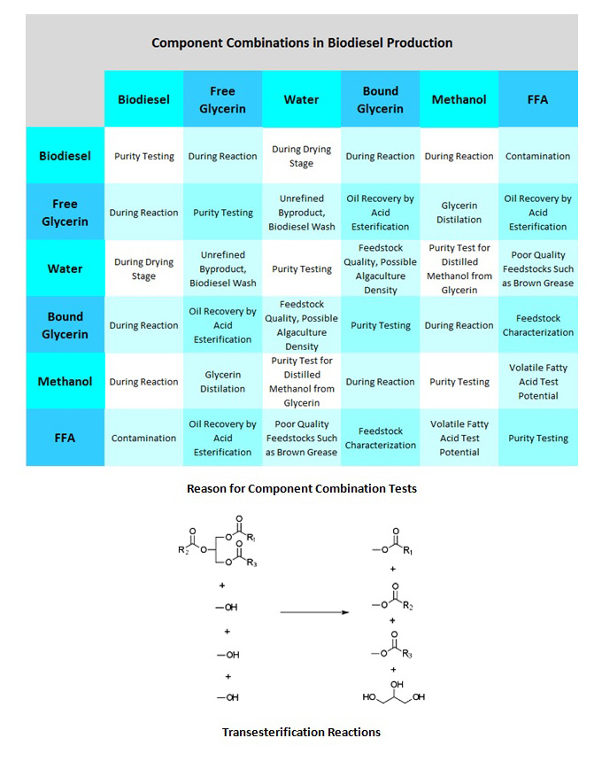 An image of the component combinations in biodiesel, critical to effective biofuel testing.